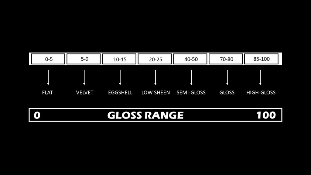 Gloss Range of paints